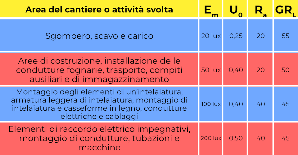 Limiti Norma UNI 12464-2 illuminazione cantieri